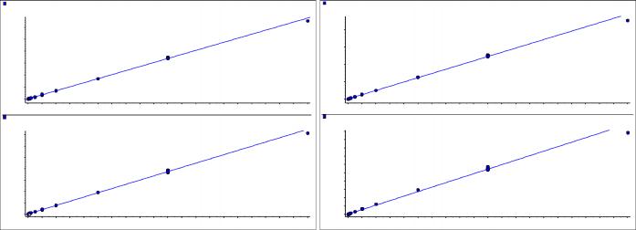 Triple Quad Advantages | SCIEX